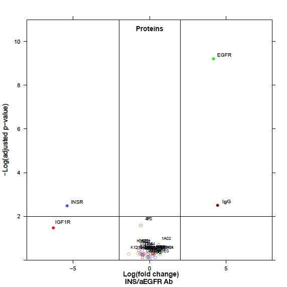 Vulcano-Plot-on-protein-level-2018
